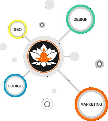 Principais áreas de atuação da Zen Agência Web
